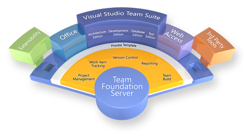 آموزش visual studio team system